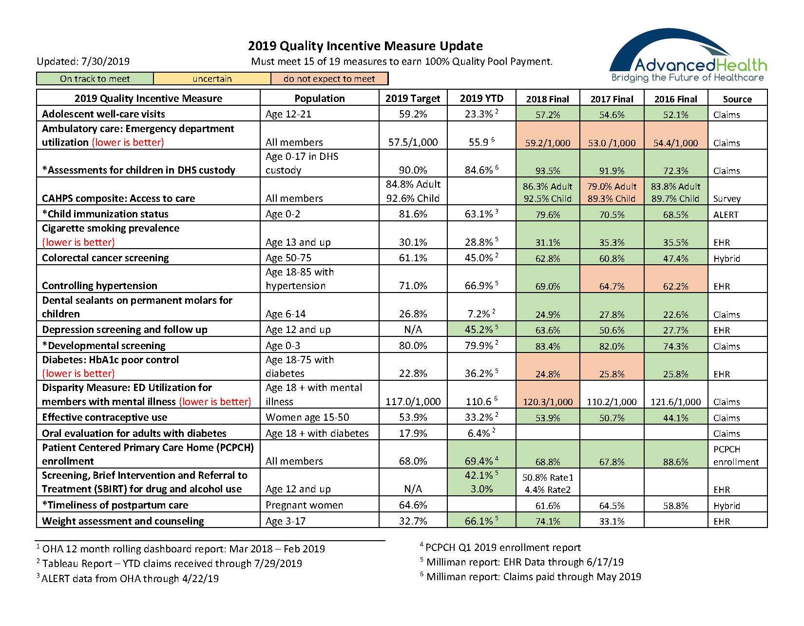 2019 Quality Incentive Measure